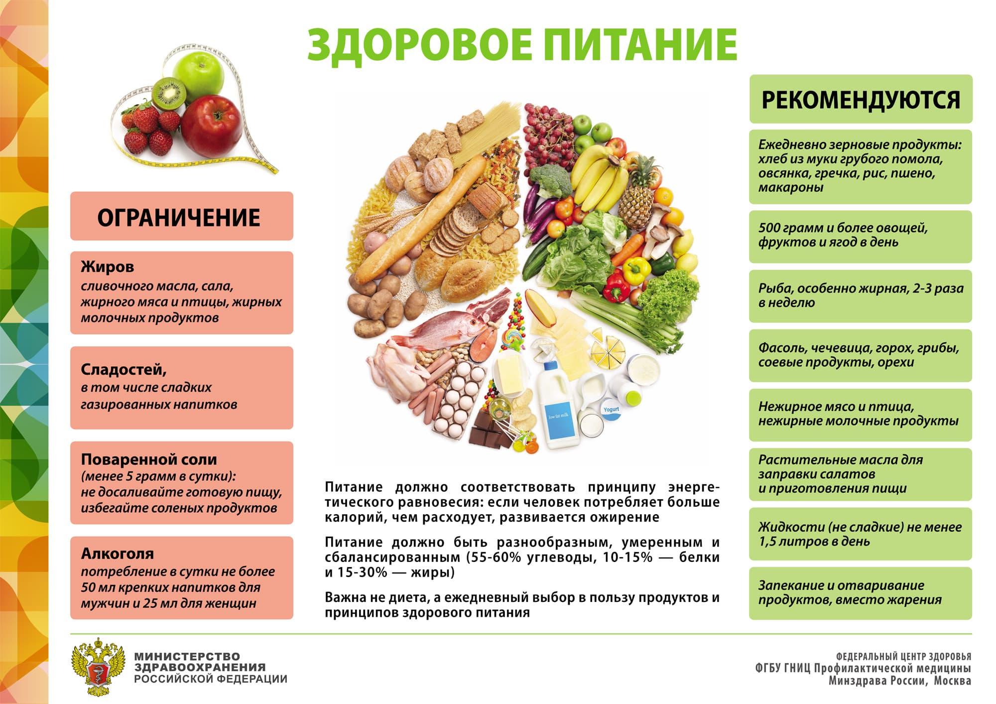 программа питания для похудения на 30 дней